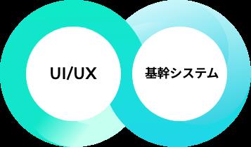 基幹システムのUI/UXデザインを提供